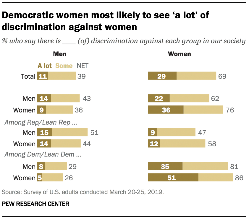 Democratic women most likely to see 'a lot' of discrimination against women