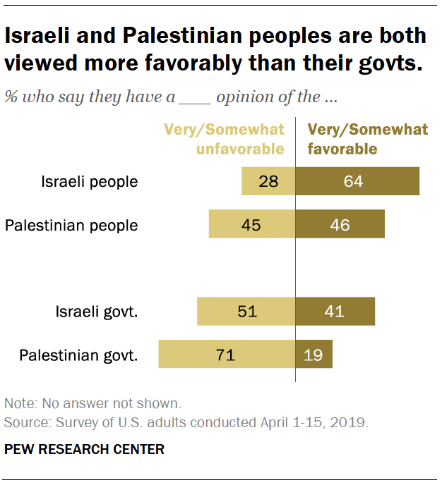 Israeli and Palestinian peoples are both viewed more favorably than their govts.