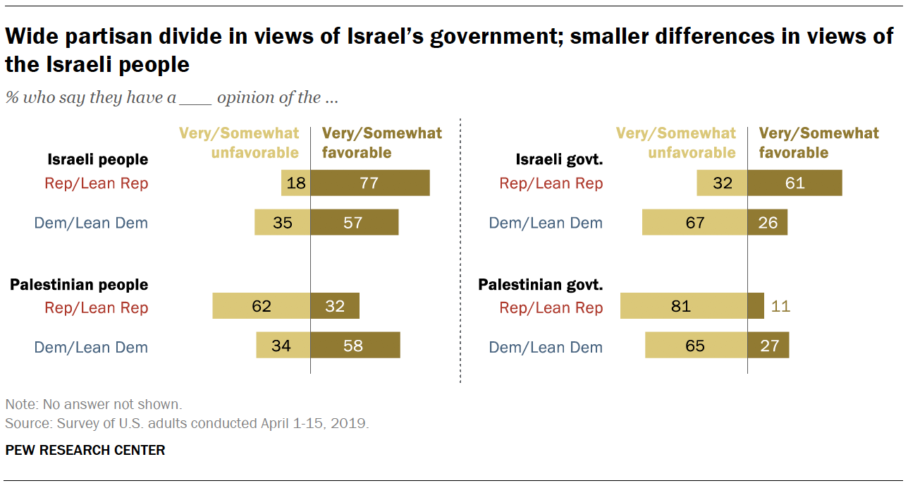 Wide partisan divide in views of Israel's government; smaller differences in views of the Israeli people