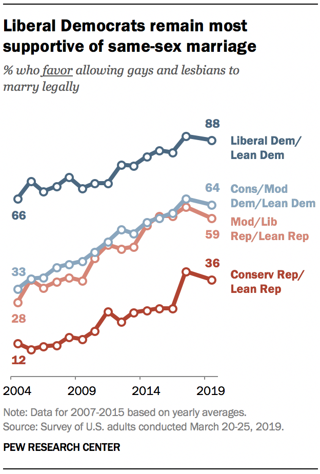 A graph showing Liberal Democrats remain most supportive of same-sex marriage