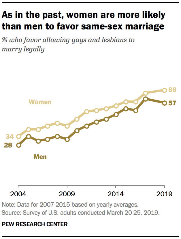 A graph showing As in the past, women are more likely than men to favor same-sex marriage