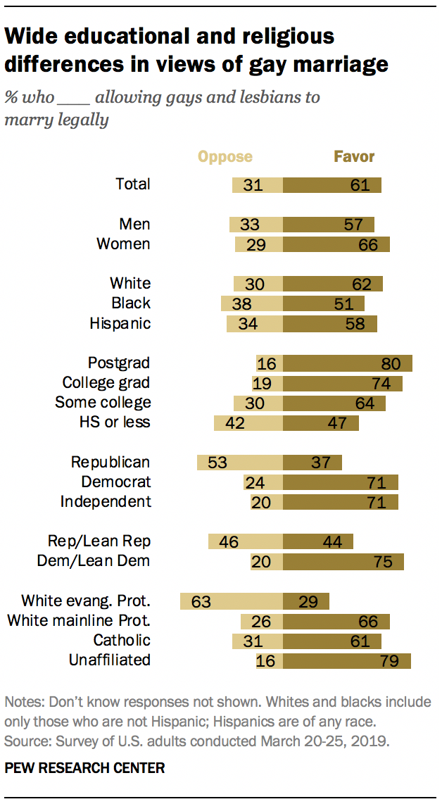 A graph showing Wide educational and religious differences in views of gay marriage