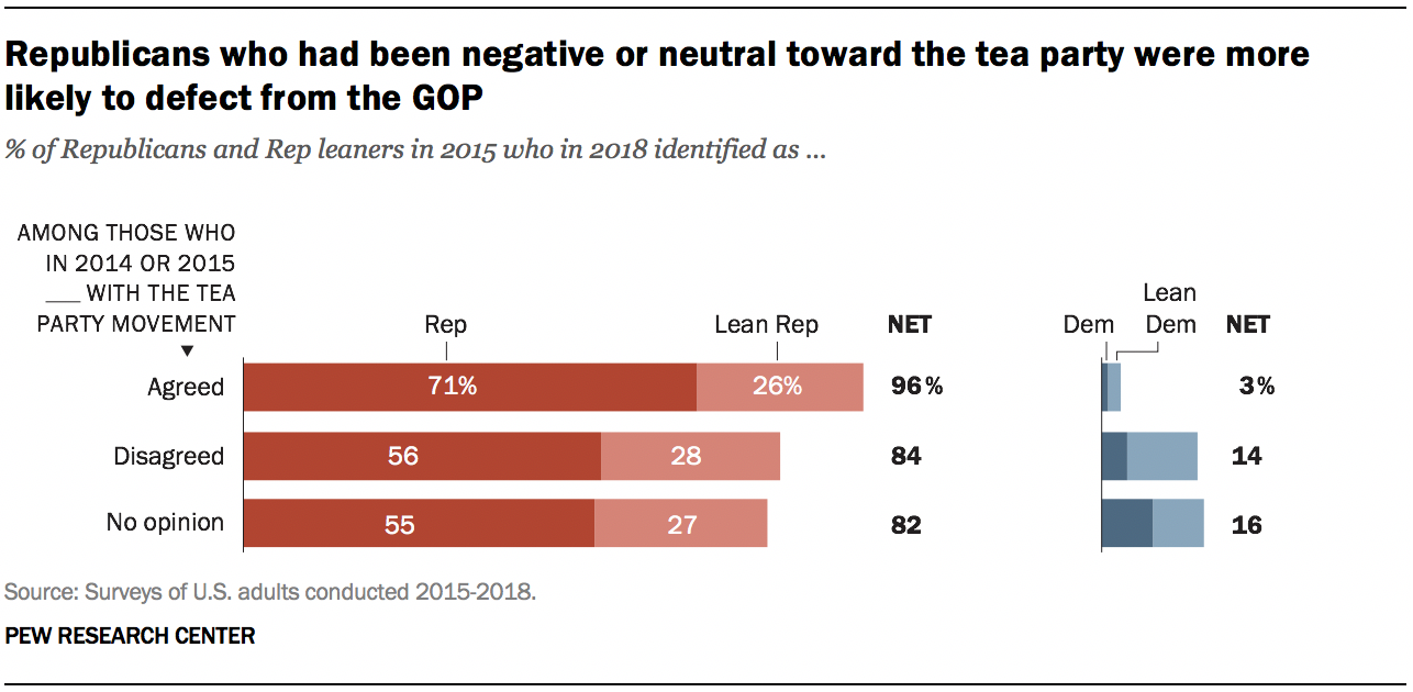 A graph showing Republicans who had been negative or neutral toward the tea party were more likely to defect from the GOP