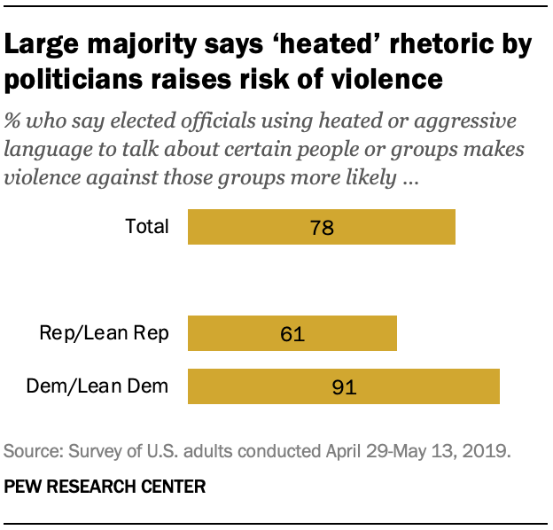 Large majority says 'heated' rhetoric by politicians raises risk of violence