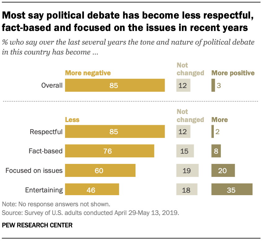 Most say political debate has become less respectful, fact-based and focused on the issues in recent years