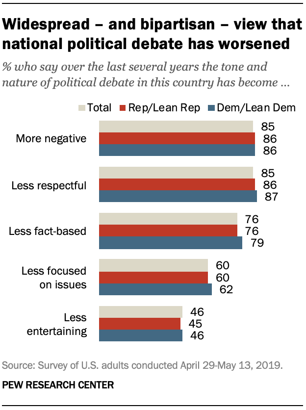 Widespread – and bipartisan – view that national political debate has worsened