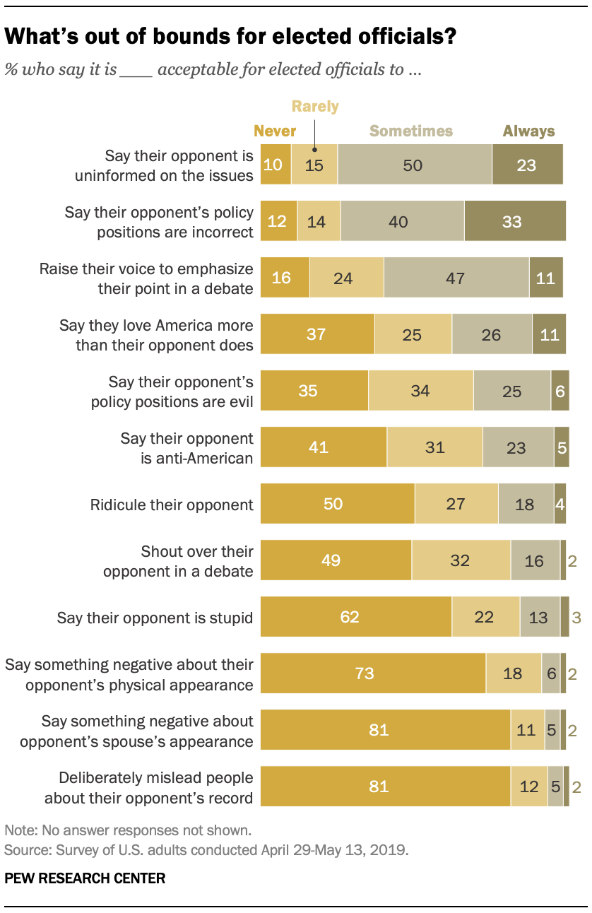 2. The bounds of political debate and criticism | Pew Research Center