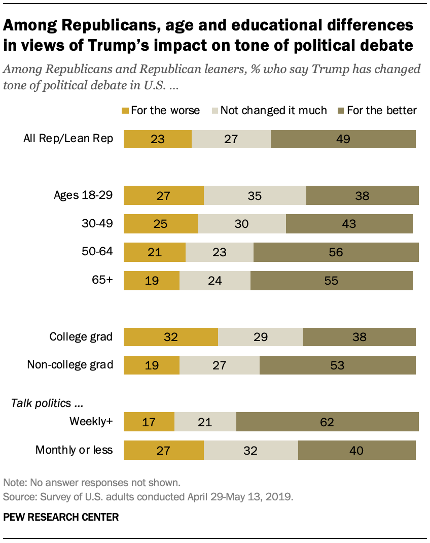 Among Republicans, age and educational differences in views of Trump's impact on tone of political debate