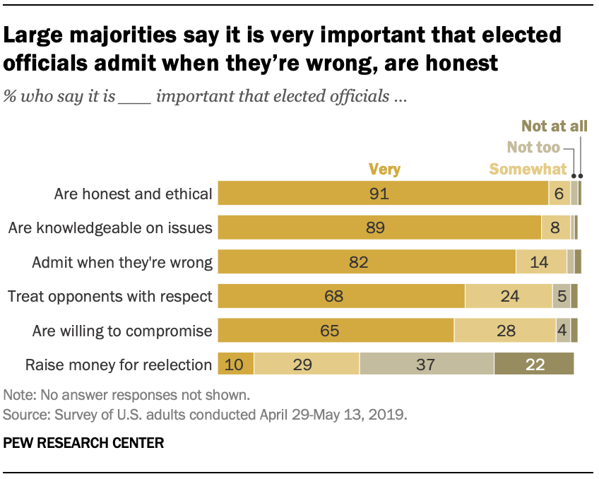 Large majorities say it is very important that elected officials admit when they're wrong, are honest