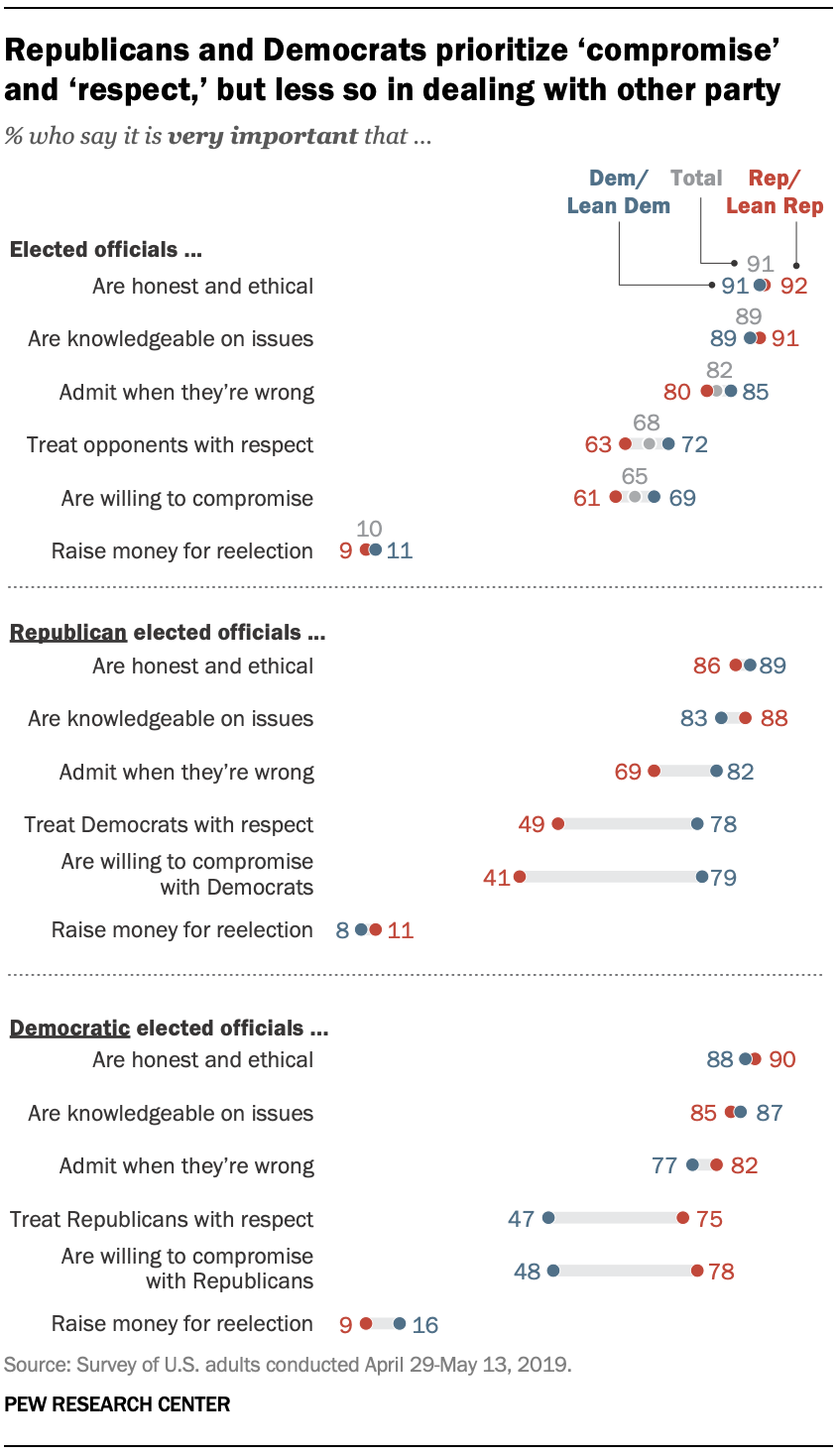 Republicans and Democrats prioritize 'compromise' and 'respect,' but less so in dealing with other party