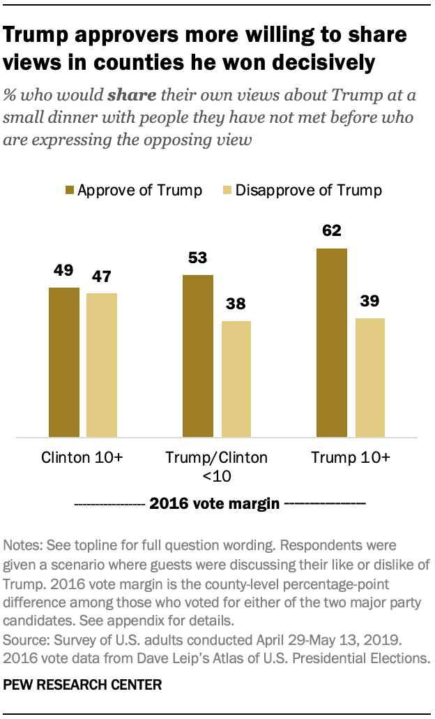 Trump approvers more willing to share views in counties he won decisively