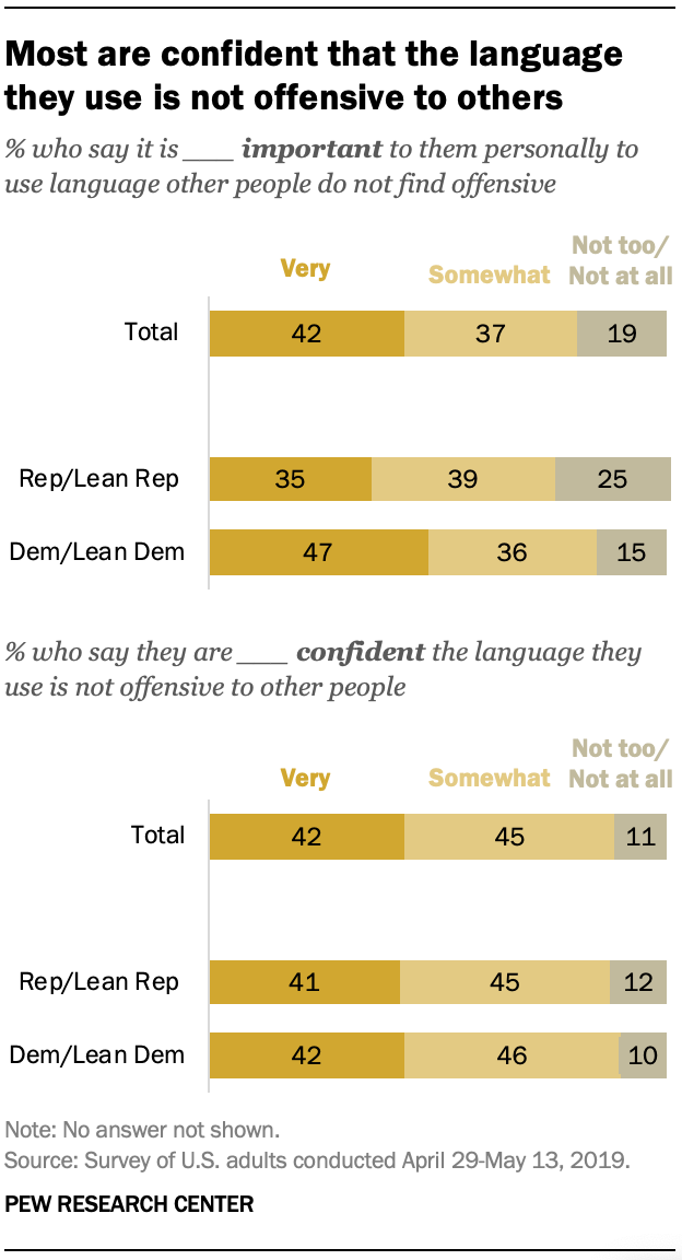 Most are confident that the language they use is not offensive to others