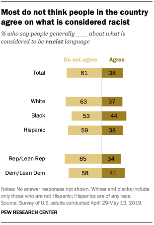 Most do not think people in the country agree on what is considered racist