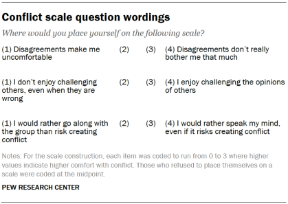 Conflict scale question wordings