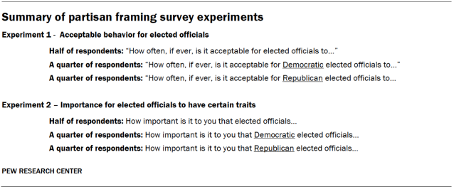 Summary of partisan framing survey experiments