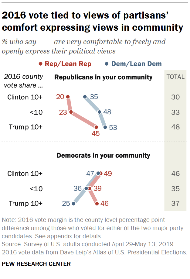 2016 vote tied to views of partisans' comfort expressing views in community