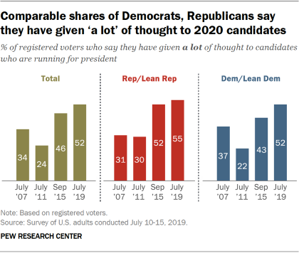 "Chart showing that comparable shares of Democrats and Republicans say they have given ""a lot"" of thought to 2020 candidates."