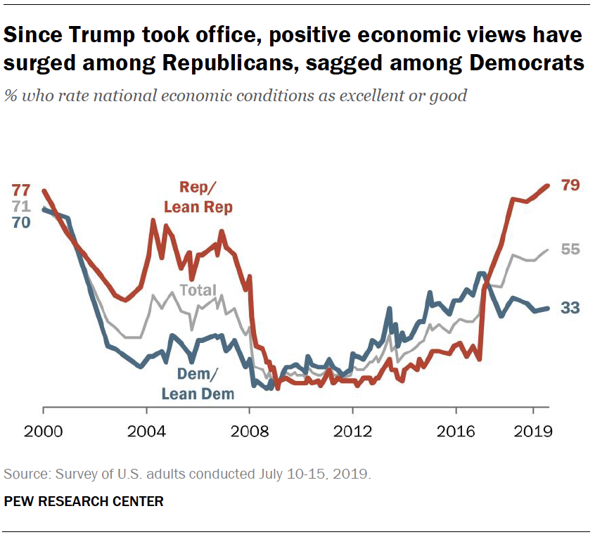 Since Trump took office, positive economic views have surged among Republicans, sagged among Democrats