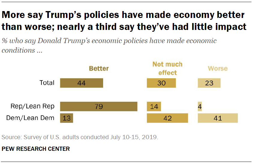 More say Trump's policies have made economy better than worse; nearly a third say they've had little impact