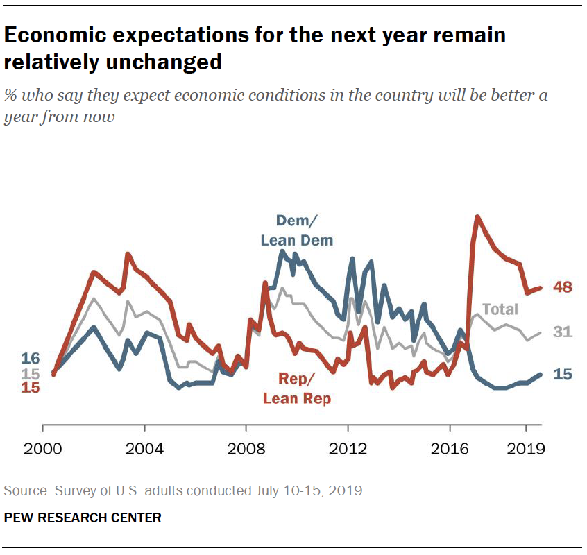 Economic expectations for the next year remain relatively unchanged