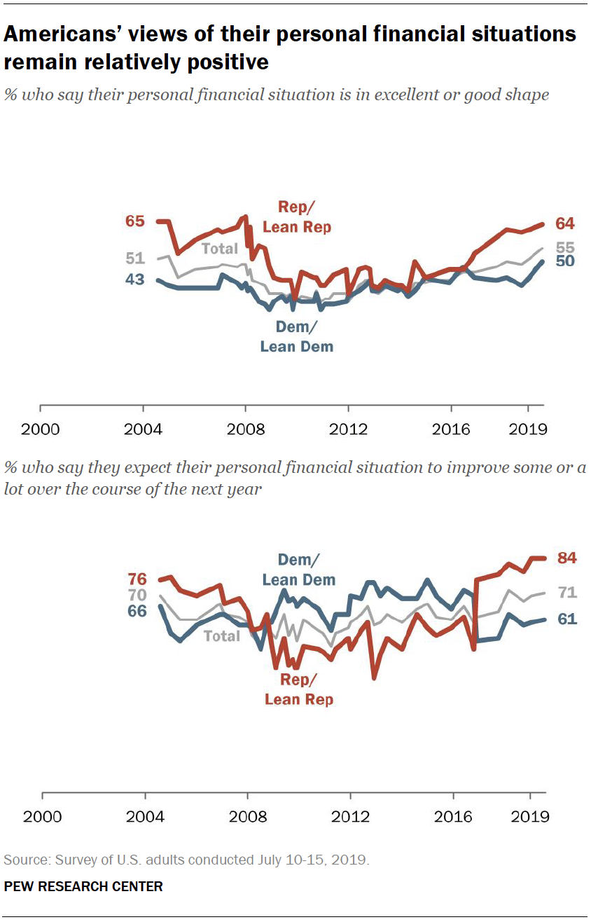 Americans' views of their personal financial situations remain relatively positive