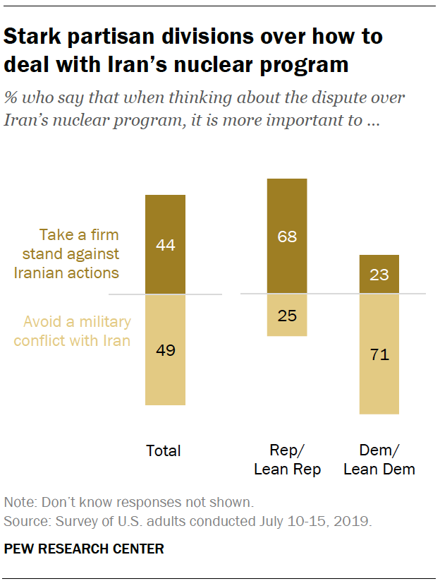 Stark partisan divisions over how to deal with Iran's nuclear program