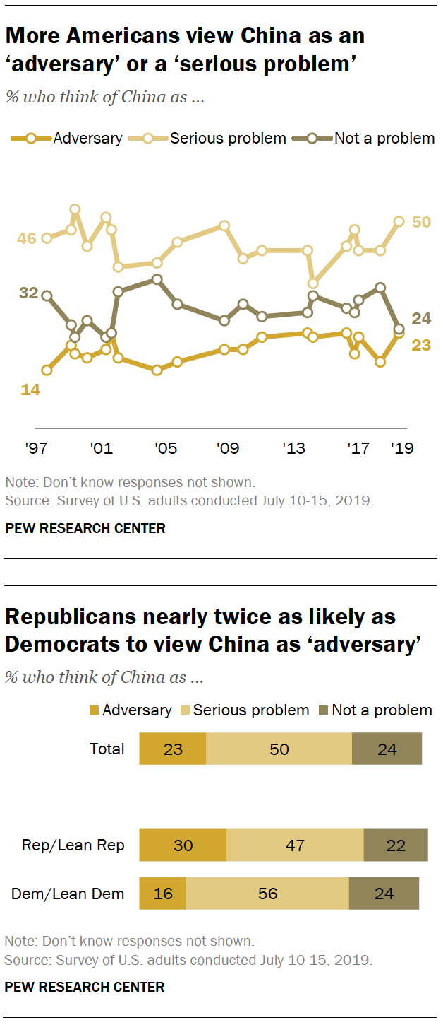 More Americans view China as an 'adversary' or a 'serious problem'