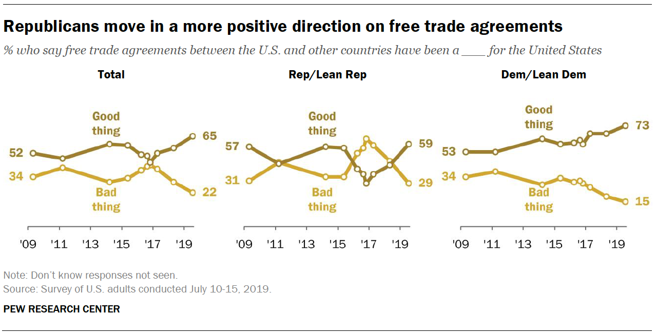 Republicans move in a more positive direction on free trade agreements