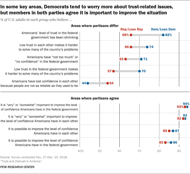 Chart showing that in some key areas, Democrats tend to worry more about trust-related issues, but members in both parties agree it is important to improve the situation.
