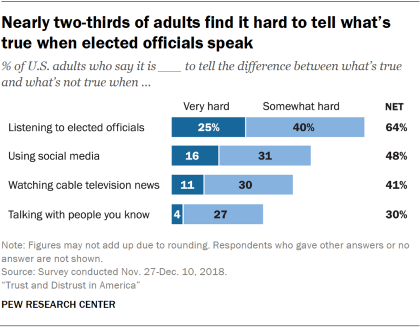 Chart showing that nearly two-thirds of adults find it hard to tell what's true when elected officials speak.