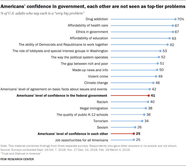 Chart showing that Americans' confidence in government and each other are not seen as top-tier problems.