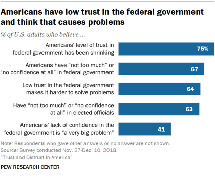 Chart showing that Americans have low trust in the federal government and think that causes problems.