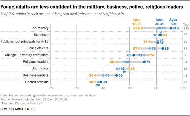 Chart showing that young adults are less confident in the military, business, police and religious leaders.