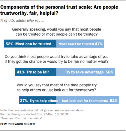 Chart showing the components of the personal trust scale: Are people trustworthy, fair, helpful?