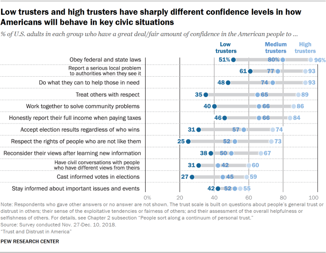 Chart showing that low trusters and high trusters have sharply different confidence levels in how Americans will behave in key civic situations.
