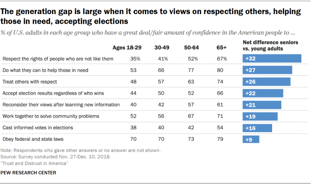 Chart showing that the generation gap is large when it comes to views on respecting others, helping those in need and accepting elections.