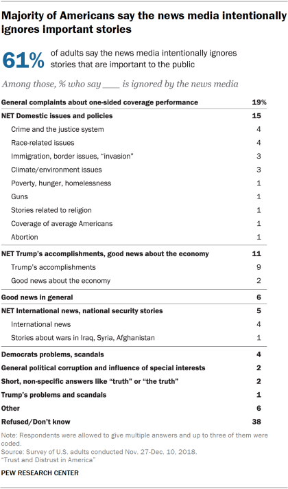 Chart showing that a majority of Americans say the news media intentionally ignores important stories.