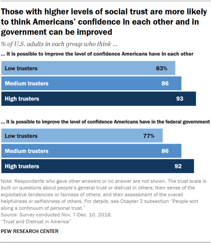 Charts showing that those with higher levels of social trust are more likely to think Americans' confidence in each other and in government can be improved.