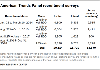 Table showing the American Trends Panel recruitment surveys