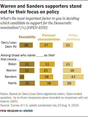 Warren and Sanders supporters stand out for their focus on policy