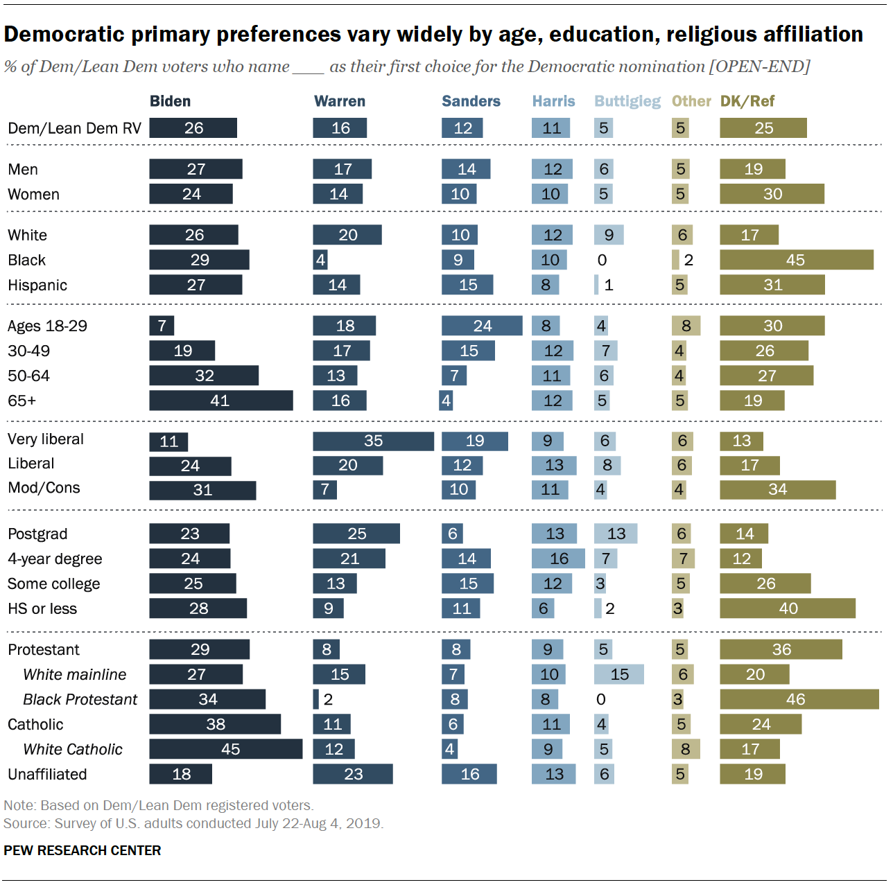 Democratic primary preferences vary widely by age, education, and religious affiliation