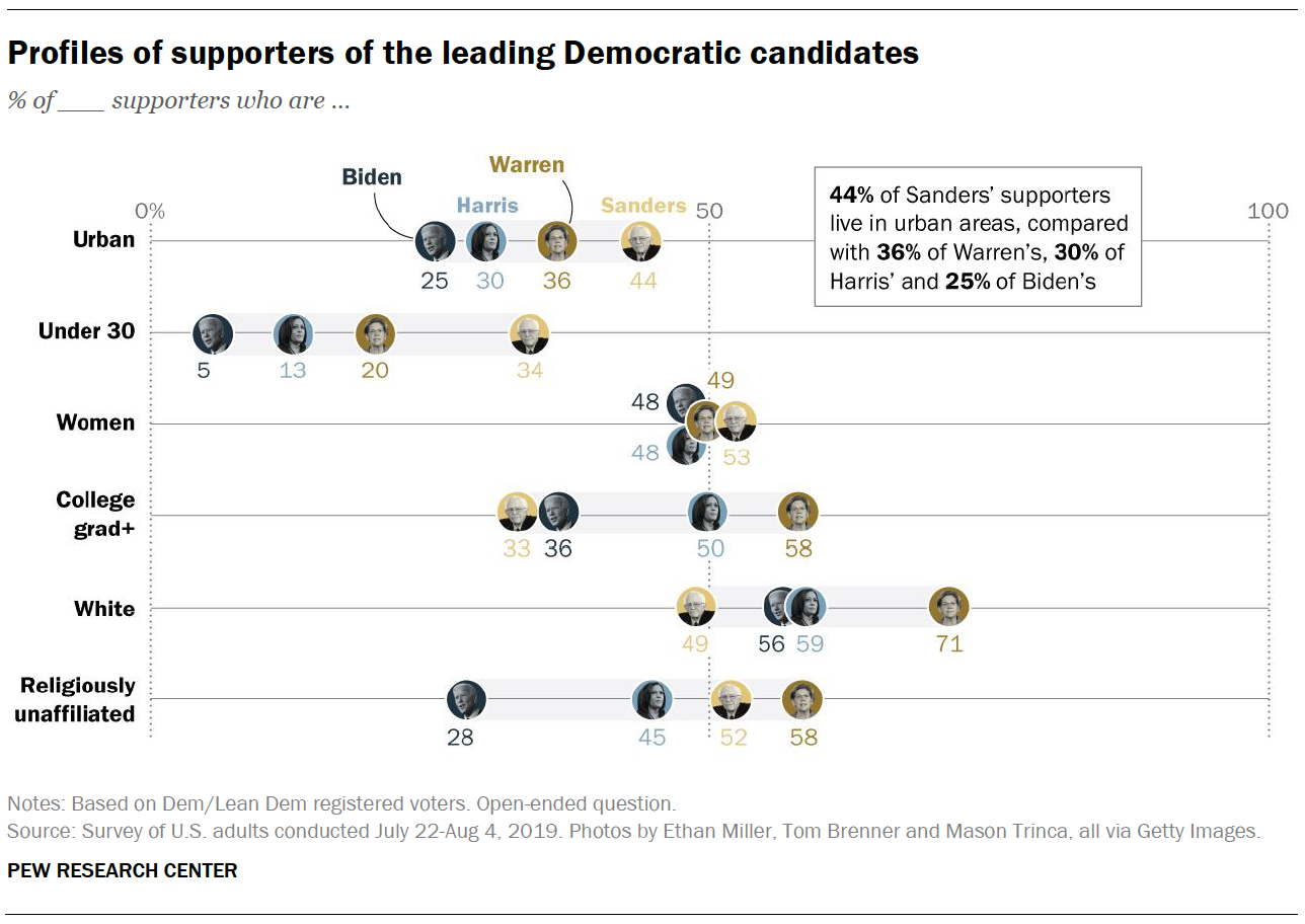 Profiles of supporters of the leading Democratic candidates