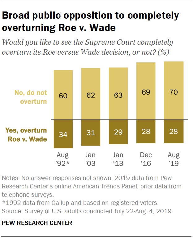 Broad public opposition to completely overturning Roe v. Wade