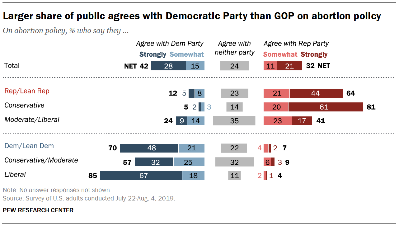 Larger share of public agrees with Democratic Party than GOP on abortion policy