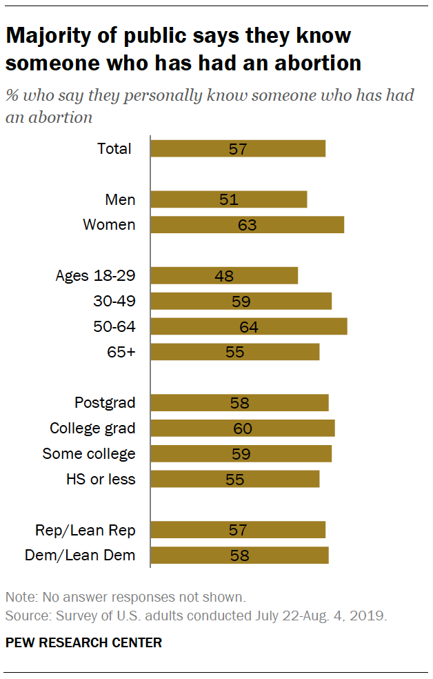 Majority of public says they know someone who has had an abortion