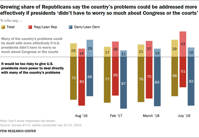 Republicans Now Are More Open to the Idea of Expanding Presidential Power