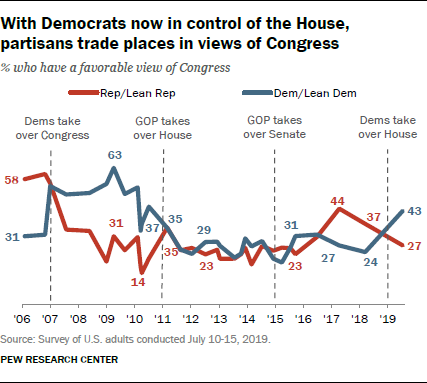With Democrats now in control of the House, partisans trade places in views of Congress