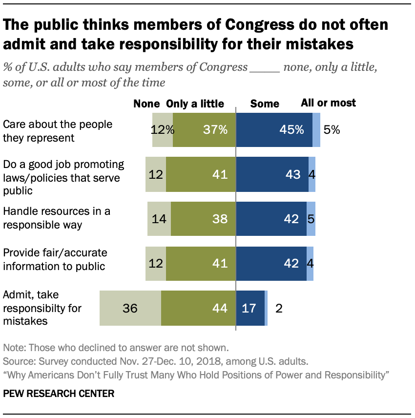 The public thinks members of Congress do not often admit and take responsibility for their mistakes