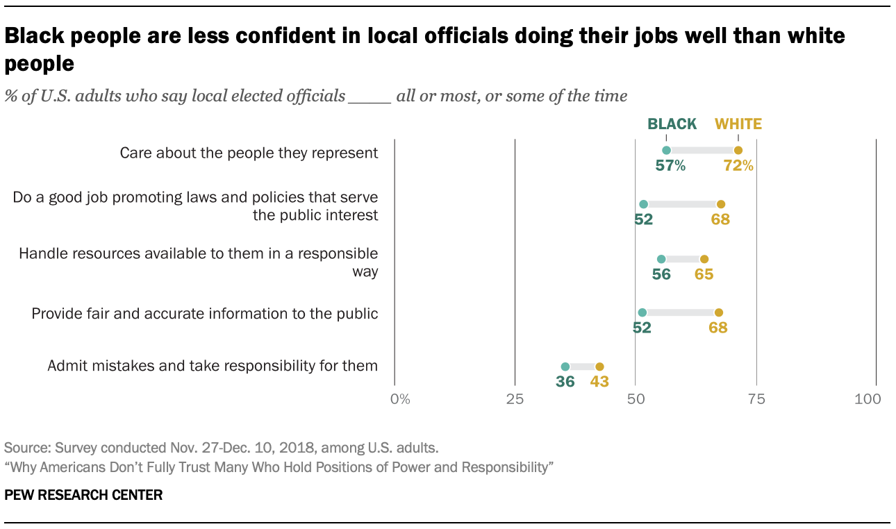 Black people are less confident in local officials doing their jobs well than white people