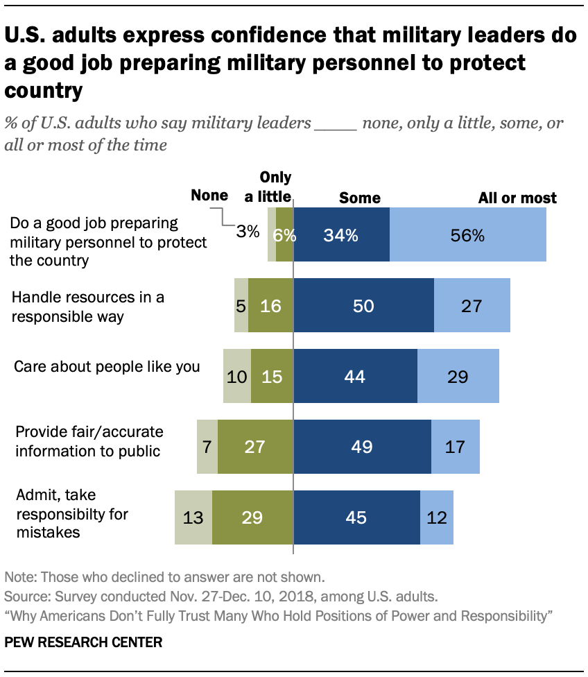 U.S. adults express confidence that military leaders do a good job preparing military personnel to protect country